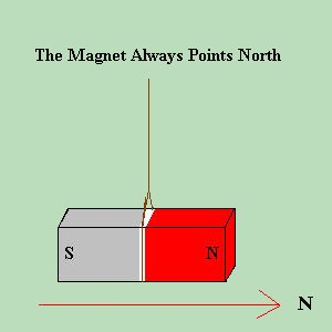 Magnet Points North